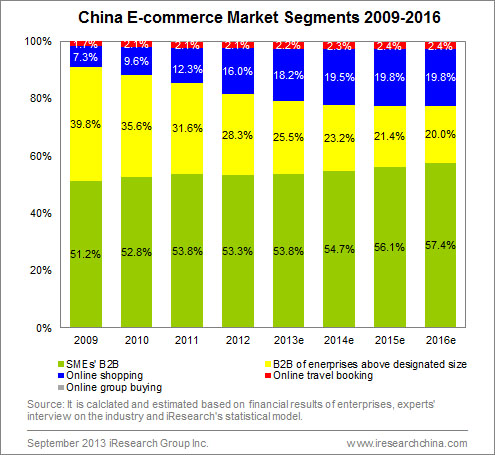 China eCommerce Market Segments