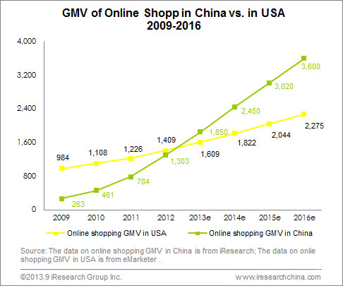 China eCommerce shops versus that of US