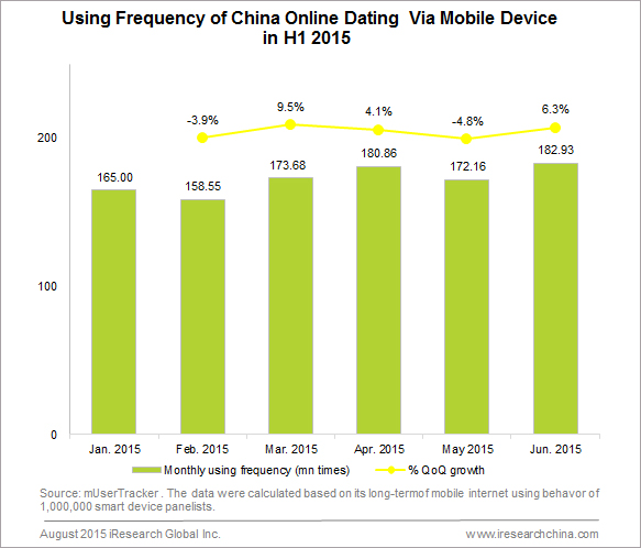 Growth of online dating