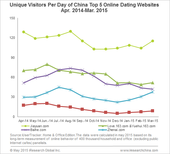 top dating website 2015