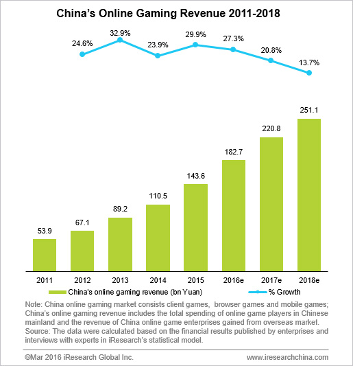 China's Online Gaming Revenue Is Expected To Break Two Tn ...