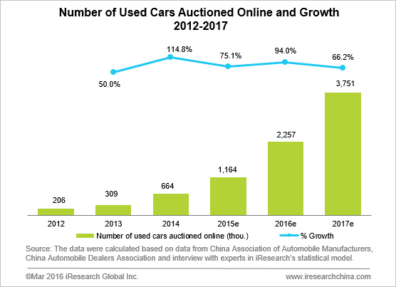 China S Used Car Sales Will Keep Steady Growth In Next Few Years