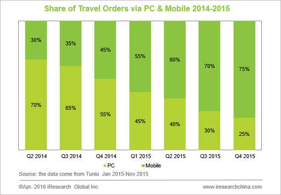 More Travelers Placed Orders Via Mobile Device in China in 2015