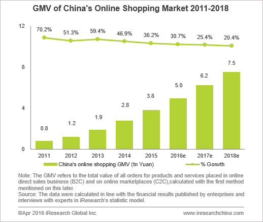 china 39 s online shopping gmv kept rising in 2015. Black Bedroom Furniture Sets. Home Design Ideas