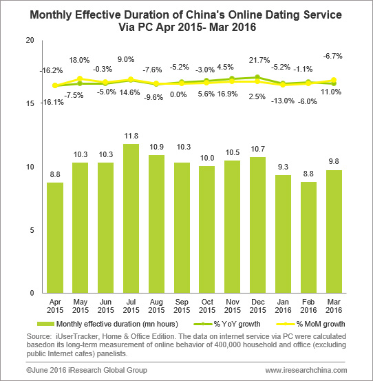 The data from iUserTracker  the monthly unique visits of China     s online dating service via PC reached     million      million and     million in Jan           iResearch