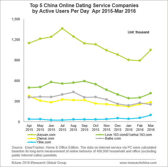 online dating in china statistics