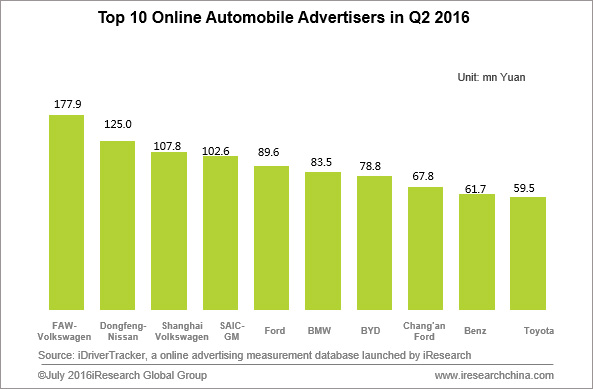 China's 0nline Automobile Advertising Hit 2 04 Bn Yuan in Q2