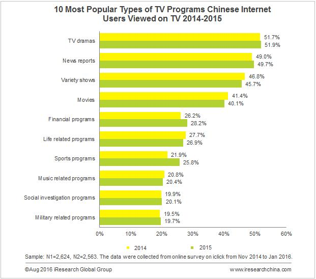 TV Still Takes a Important Place in Daily Life of Internet
