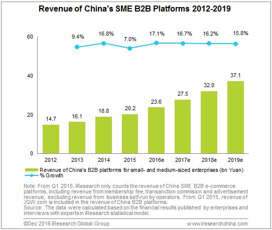 Seen From The Revenue Of Main Platforms Chinas SME B2B E Commerce Market Was Dominated By Alibaba In 2016 Together With Other Players Took