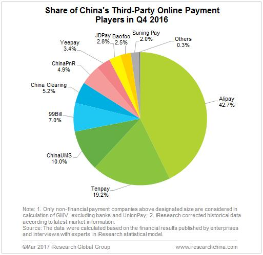 China's Third-Party Online Payment GMV Reached 6 1 tn Yuan in Q4 2016