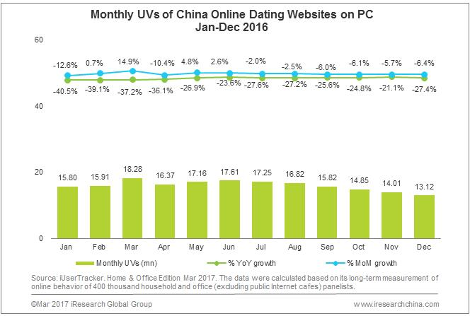 china matchmaking websites Singles day: china's online shopping holiday  singles in china using one of the biggest chinese matchmaking websites in shanghai on nov 11, 2012.