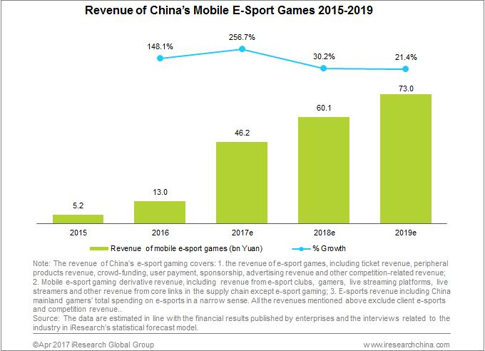 China's Mobile Esports Revenue Is Expected to Break 45 Bn