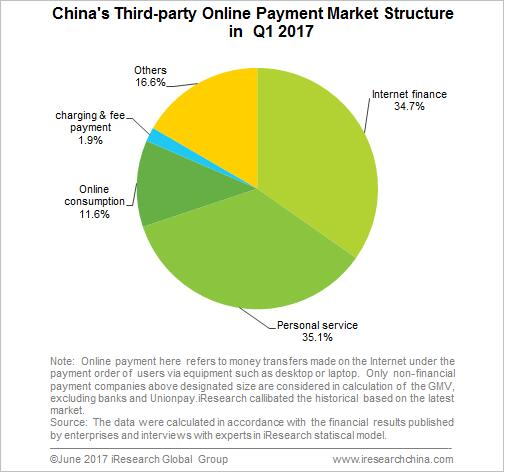 China's Third-Party Online Payment GMV Hit 6 4 Tn Yuan in Q1 2017