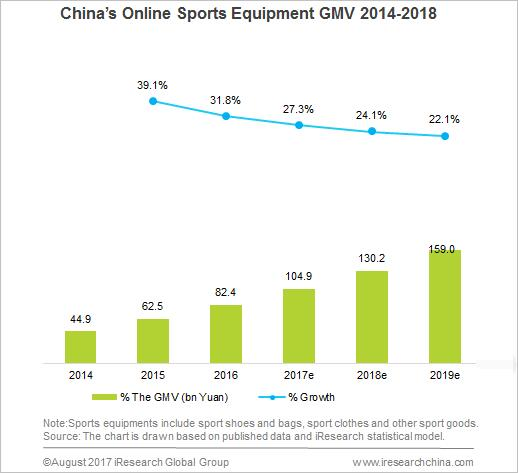 Fitness Equipment Industry Statistics: China's Sports Industry Rise Rapidly In The Wave Of