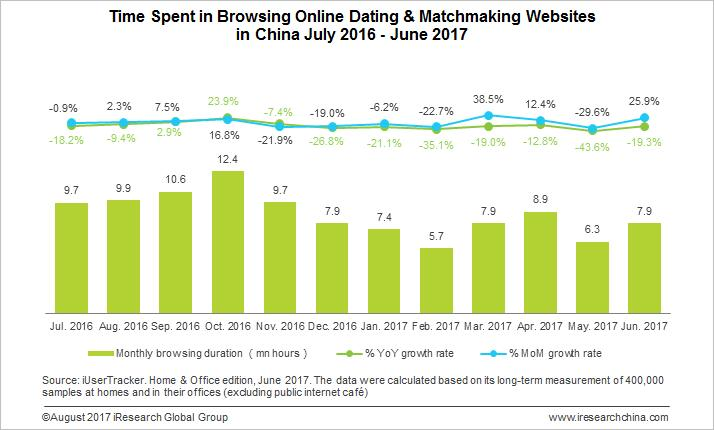 Growth of online dating sites