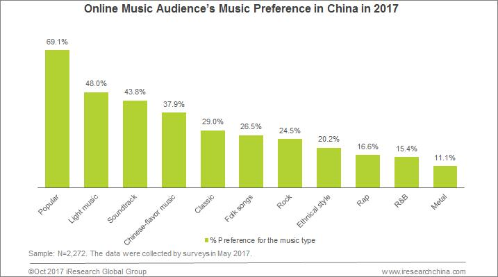 Chinese Online Music Market Develops Steadily