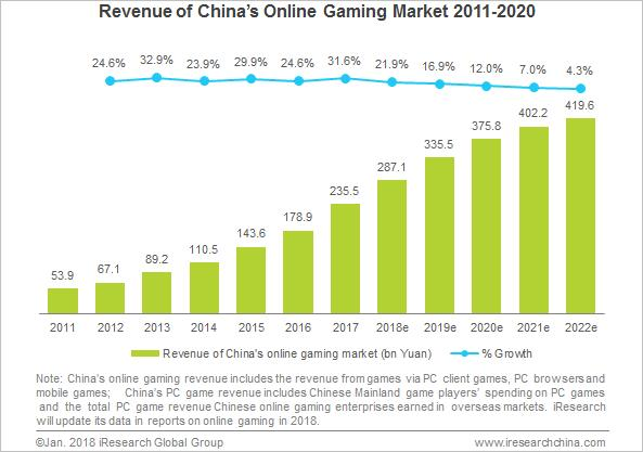 Revenue of China's Online Gaming Market Reached a New High