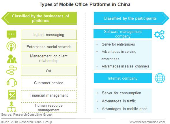 Mobile Office Takes Off in China