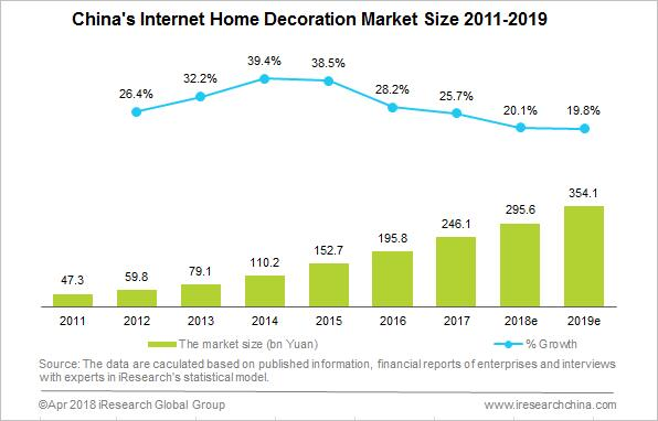 The Emerging Online Home Decorating Business Has Not Affected Materially Home  Decorating Industry
