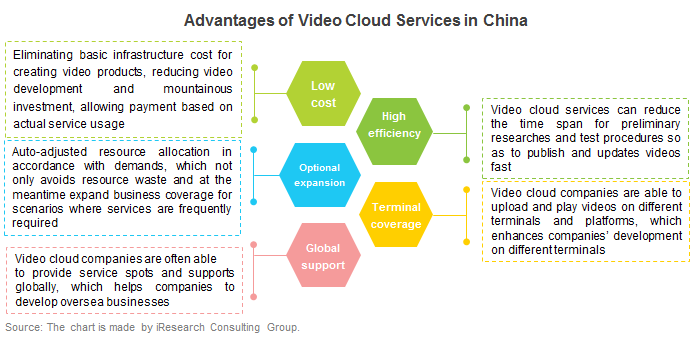 Video Cloud Services Have Multiple Advantages in China