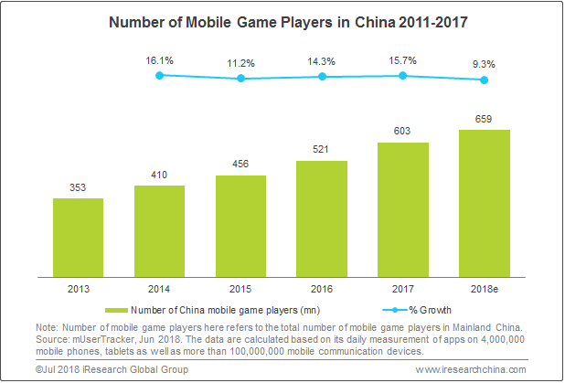 China's Mobile Gaming Revenue Increased 45 6% in 2017