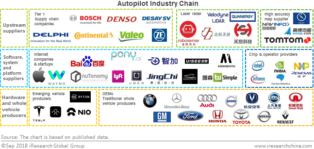 L4 Autopilot Creats Opportunities For Internet Companies And