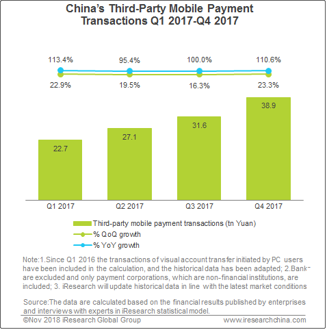 China's Third-Party Mobile Payment Transaction Volume