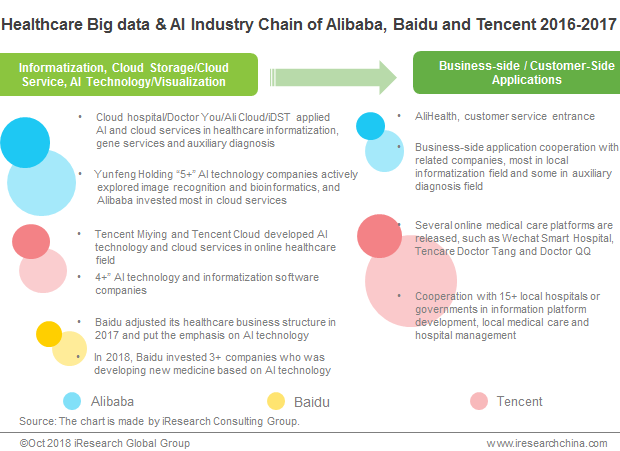 Alibaba, Baidu And Tencent All Invaded Online Healthcare