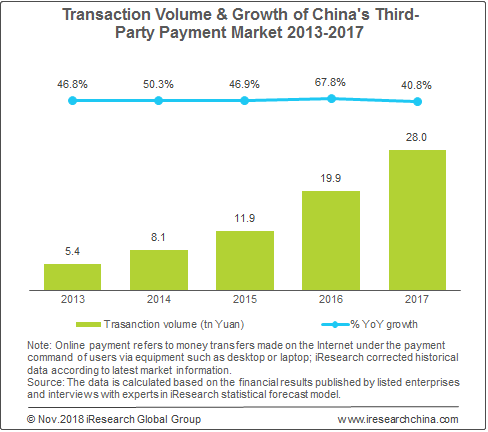 China's Third-Party Payment Transactions Hit 28 0 Tn Yuan in China