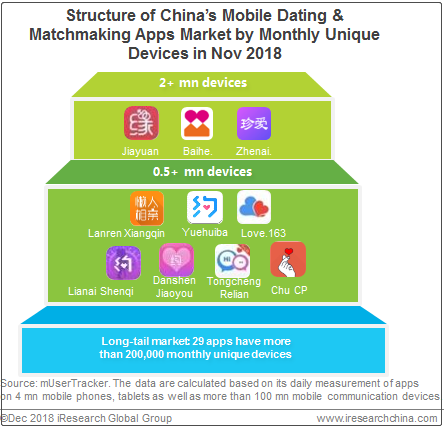 dating apps in china