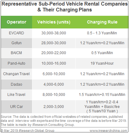 Revenue Of Sub Period Vehicle Rental Market Approach 3 Bn Yuan In China