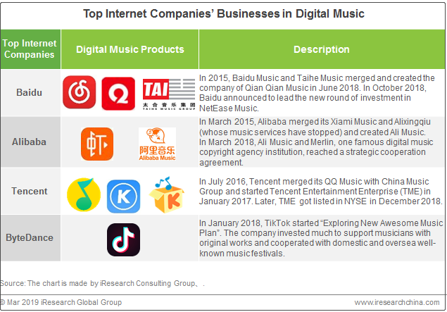 China's Digital Music Market Will Face A New Round of