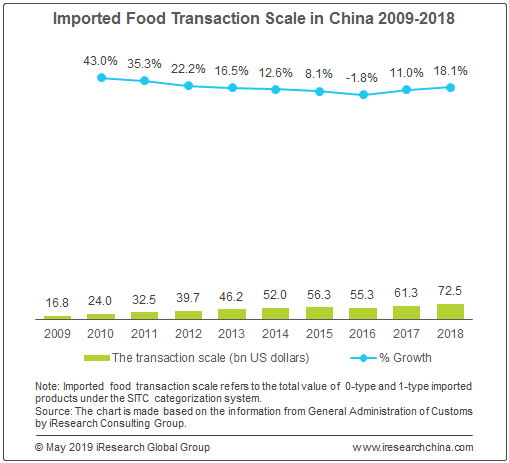 Chinese Consumers Mainly Buy Imported Food Via Online Channels
