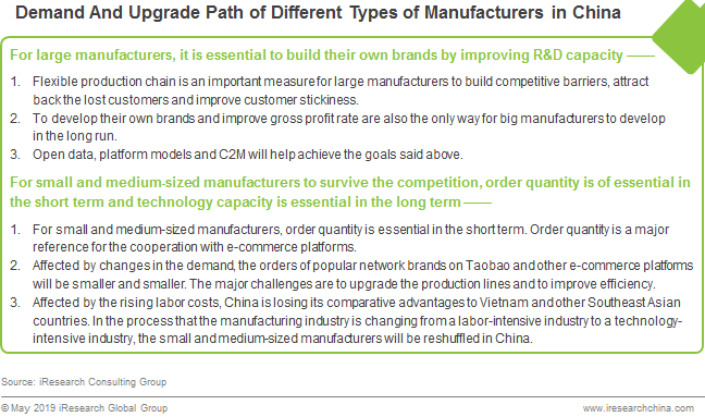 C2M E-commerce Development Trends in The Manufacturing Industry
